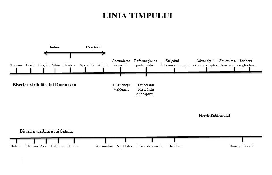 linia timpului